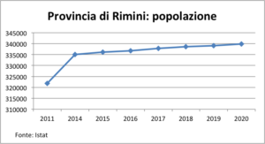 Grafico della variazione di popolazione nella provincia di Rimini